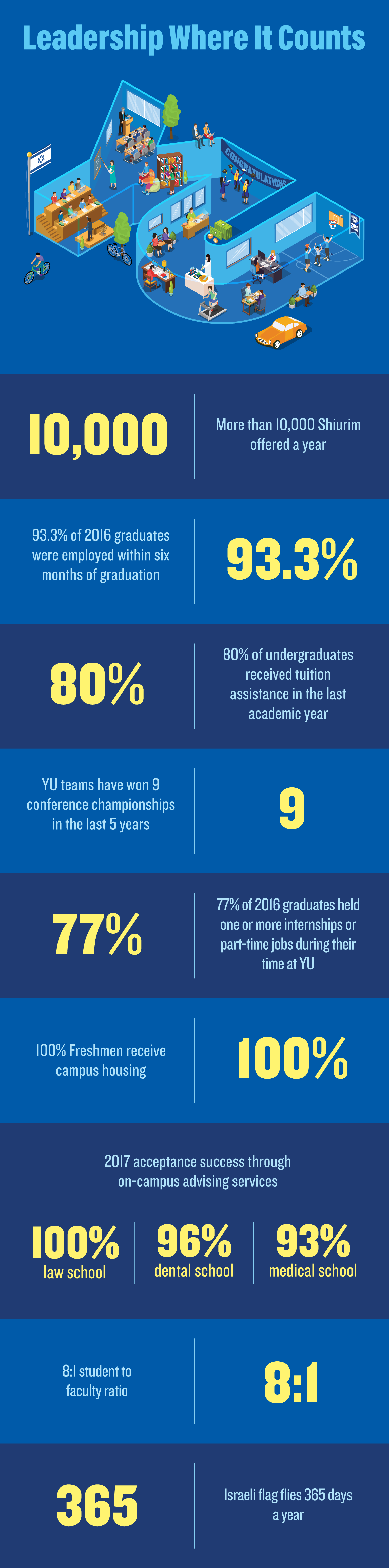 Image displays statistics about Yeshiva University, including: 100% law school, 96% dental school, 93% medical school, 2017 acceptance success though on-campus advising services