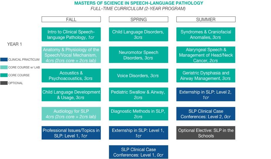 The Katz School: Speech-Language Pathology | The Katz School ...