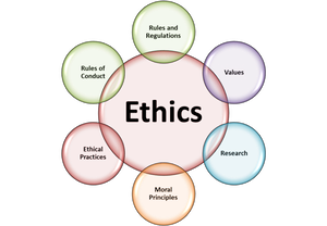 circle diagram of ethics; surrounding properties are rules and regulations, values, research, moral principles, ethical practices, rules of conduct
