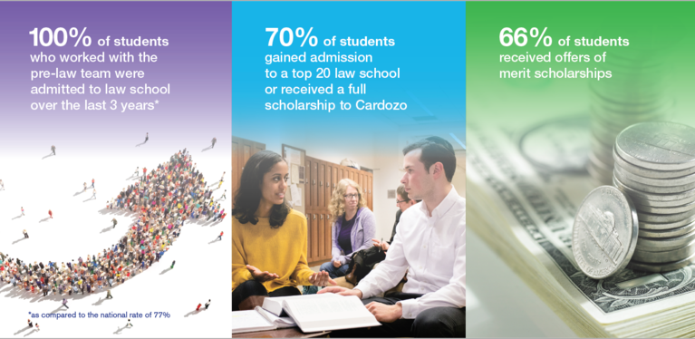 100% of students who worked with the pre-law team were admitted to law school over the last 3 years. 70% of students gained admission to a top 20 law school or received a full scholarship to Cardozo. 66% of students received offers of merit scholarships.